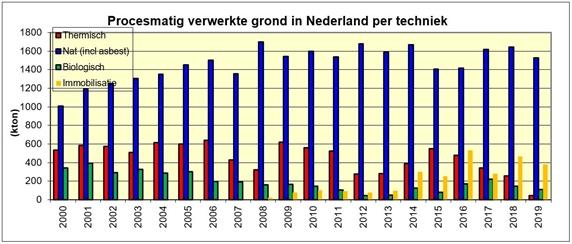 Grafiek procesmatig verwerkte grond in Nederland per techniek